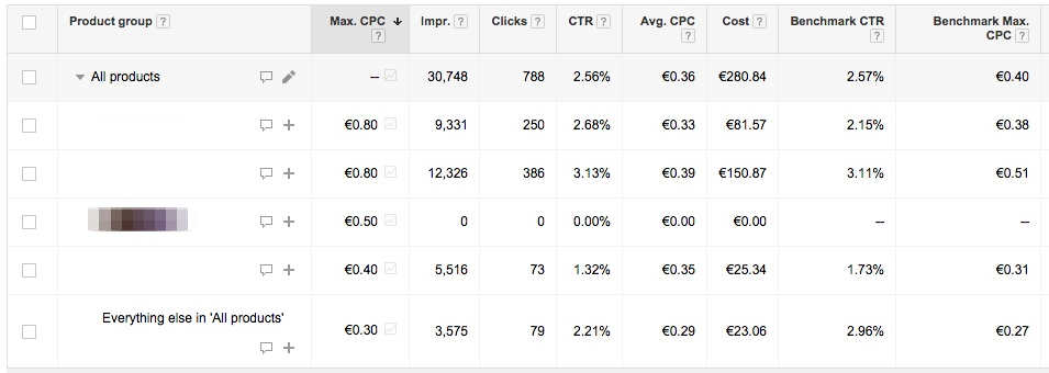 Example of the Benchmark CPC & CTR for Google Shopping campaigns